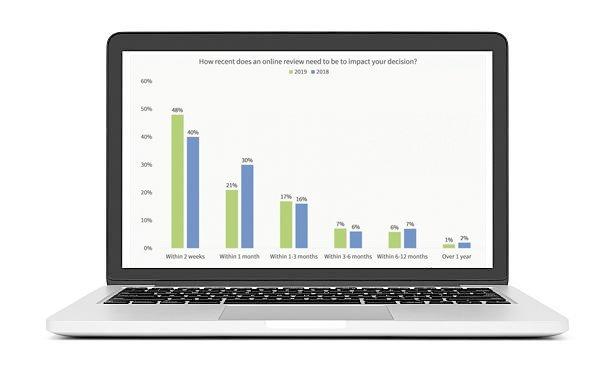 Online Review & Reputation Management 9